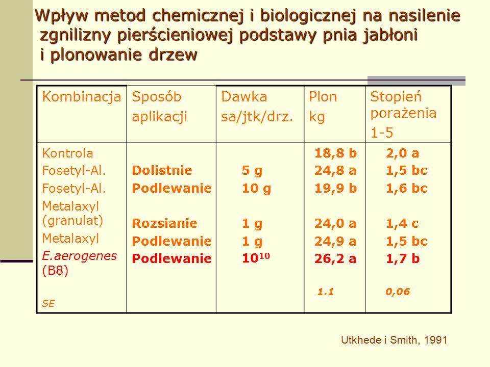 KombinacjaSposób aplikacji Dawka sa/jtk/drz. Plon kg Stopień porażenia 1-5 Kontrola Fosetyl-Al.