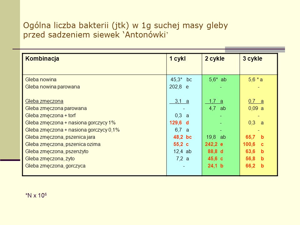 Ogólna liczba bakterii (jtk) w 1g suchej masy gleby przed sadzeniem siewek 'Antonówki ' Kombinacja1 cykl2 cykle3 cykle Gleba nowina Gleba nowina parowana Gleba zmęczona Gleba zmęczona parowana Gleba zmęczona + torf Gleba zmęczona + nasiona gorczycy 1% Gleba zmęczona + nasiona gorczycy 0,1% Gleba zmęczona, pszenica jara Gleba zmęczona, pszenica ozima Gleba zmęczona, pszenżyto Gleba zmęczona, żyto Gleba zmęczona, gorczyca 45,3* bc 202,8 e 3,1 a - 0,3 a 129,6 d 6,7 a 48,2 bc 55,2 c 12,4 ab 7,2 a - 5,6* ab - 1,7 a 4,7 ab - 19,8 ab 242,2 e 88,8 d 45,6 c 24,1 b 5,6 * a - 0,7 a 0,09 a - 0,3 a - 65,7 b 100,6 c 63,6 b 56,8 b 66,2 b *N x 10 6