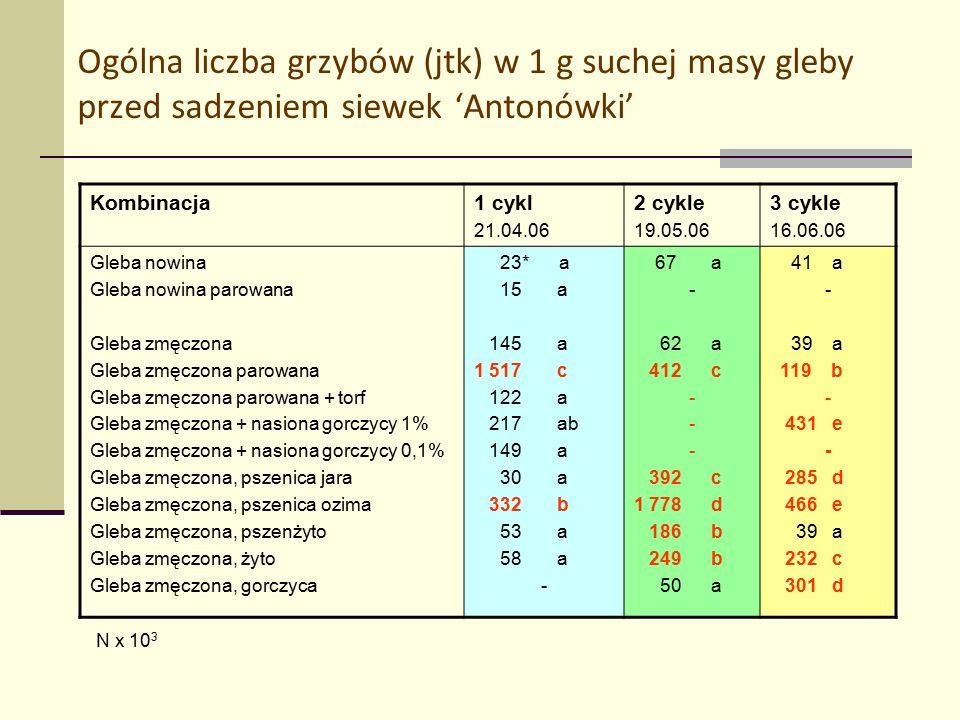 Ogólna liczba grzybów (jtk) w 1 g suchej masy gleby przed sadzeniem siewek 'Antonówki' Kombinacja1 cykl 21.04.06 2 cykle 19.05.06 3 cykle 16.06.06 Gleba nowina Gleba nowina parowana Gleba zmęczona Gleba zmęczona parowana Gleba zmęczona parowana + torf Gleba zmęczona + nasiona gorczycy 1% Gleba zmęczona + nasiona gorczycy 0,1% Gleba zmęczona, pszenica jara Gleba zmęczona, pszenica ozima Gleba zmęczona, pszenżyto Gleba zmęczona, żyto Gleba zmęczona, gorczyca 23* a 15 a 145 a 1 517 c 122 a 217 ab 149 a 30 a 332 b 53 a 58 a - 67 a - 62 a 412 c - 392 c 1 778 d 186 b 249 b 50 a 41 a - 39 a 119 b - 431 e - 285 d 466 e 39 a 232 c 301 d N x 10 3