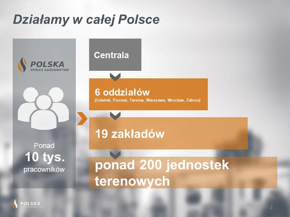 6 oddziałów (Gdańsk, Poznań, Tarnów, Warszawa, Wrocław, Zabrze) 19 zakładów ponad 200 jednostek terenowych 2 Działamy w całej Polsce Ponad 10 tys.