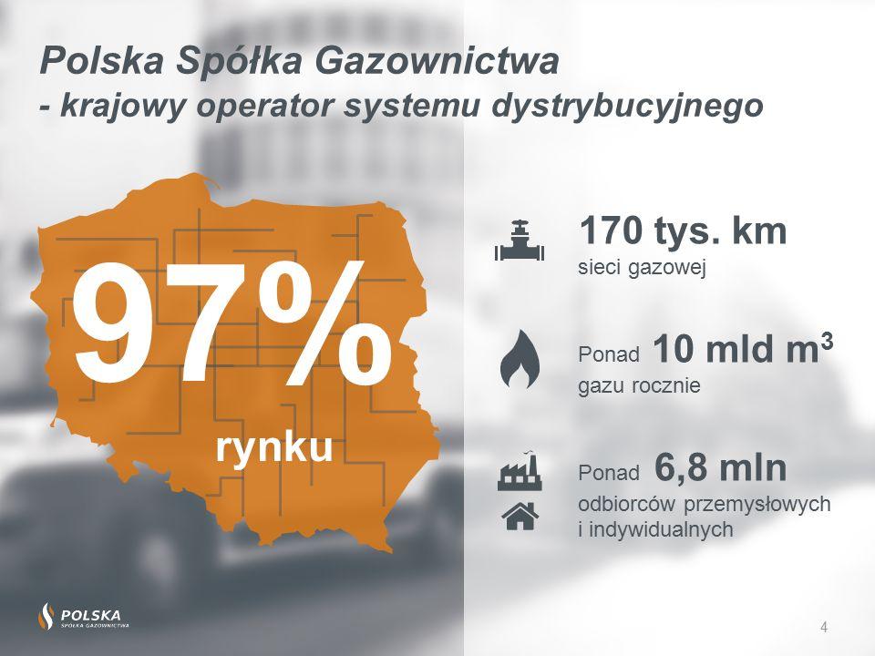 4 Polska Spółka Gazownictwa - krajowy operator systemu dystrybucyjnego Ponad 10 mld m 3 gazu rocznie Ponad 6,8 mln odbiorców przemysłowych i indywidualnych 170 tys.