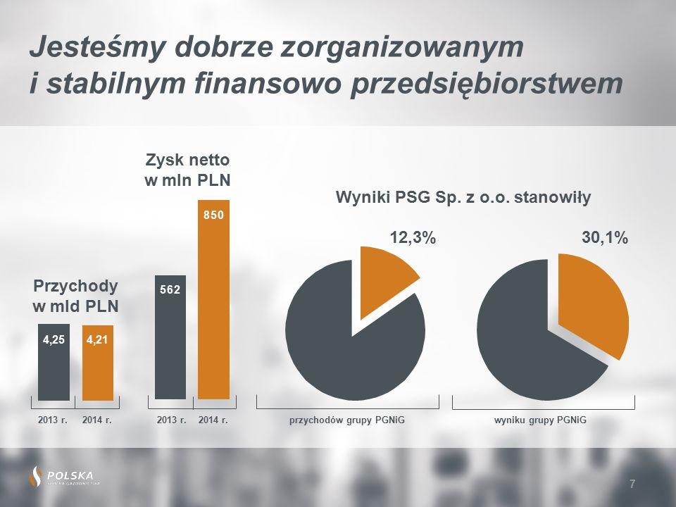 7 Jesteśmy dobrze zorganizowanym i stabilnym finansowo przedsiębiorstwem Przychody w mld PLN Zysk netto w mln PLN 2013 r.2014 r.