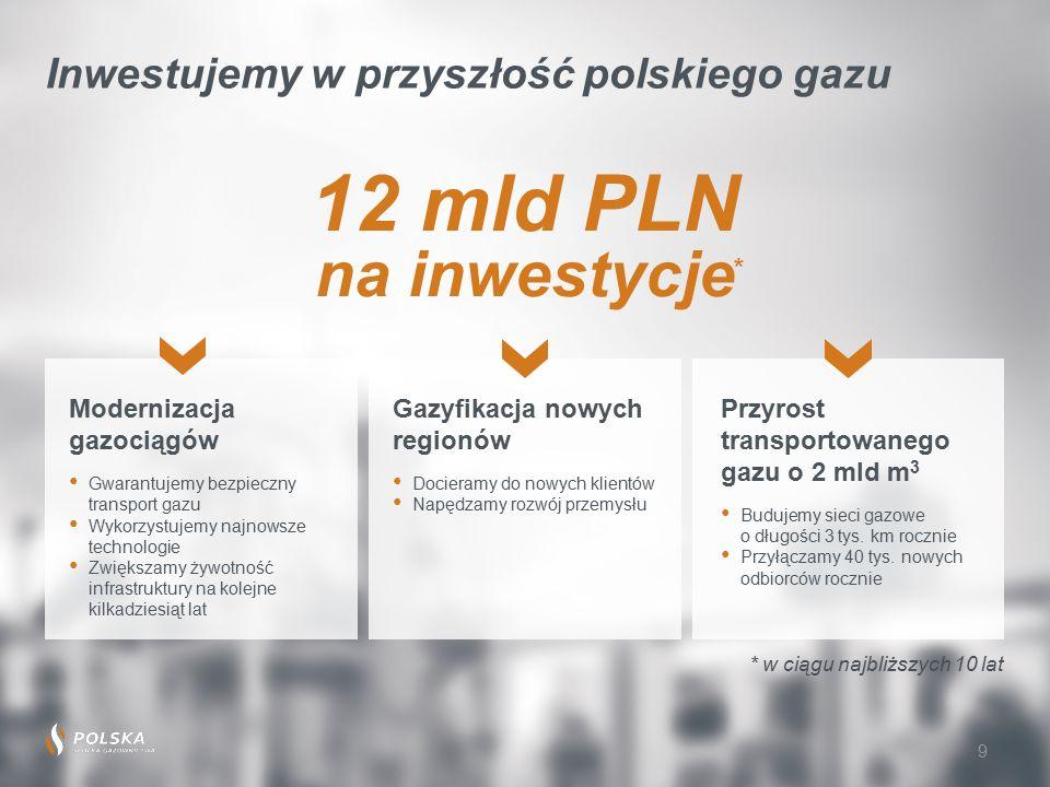 9 Inwestujemy w przyszłość polskiego gazu Modernizacja gazociągów Gwarantujemy bezpieczny transport gazu Wykorzystujemy najnowsze technologie Zwiększamy żywotność infrastruktury na kolejne kilkadziesiąt lat Gazyfikacja nowych regionów Docieramy do nowych klientów Napędzamy rozwój przemysłu Przyrost transportowanego gazu o 2 mld m 3 Budujemy sieci gazowe o długości 3 tys.