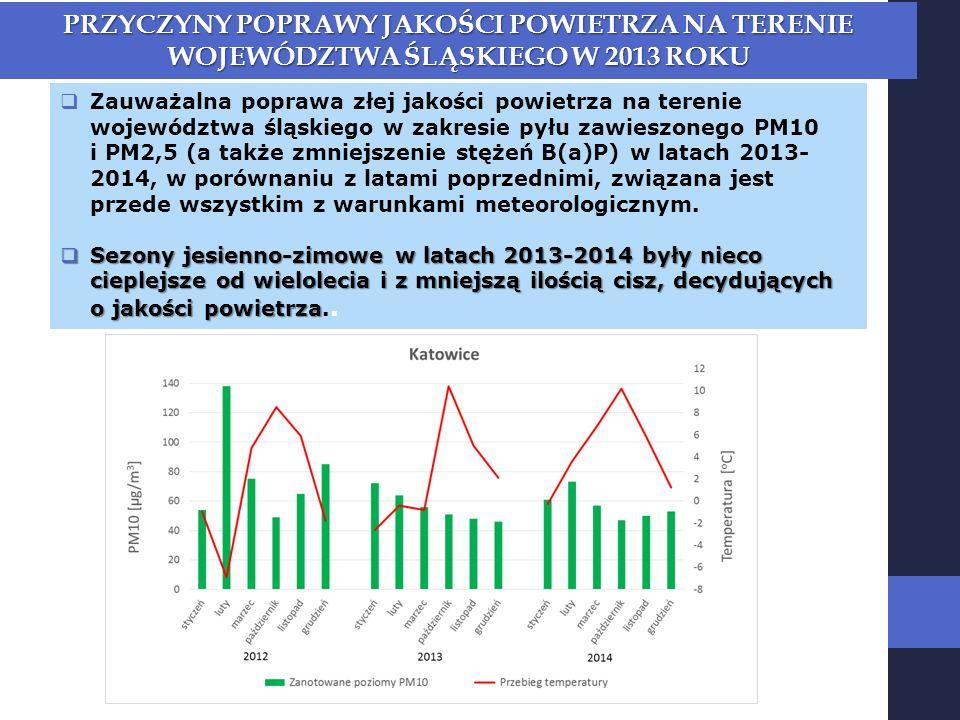  Zauważalna poprawa złej jakości powietrza na terenie województwa śląskiego w zakresie pyłu zawieszonego PM10 i PM2,5 (a także zmniejszenie stężeń B(a)P) w latach 2013- 2014, w porównaniu z latami poprzednimi, związana jest przede wszystkim z warunkami meteorologicznym.