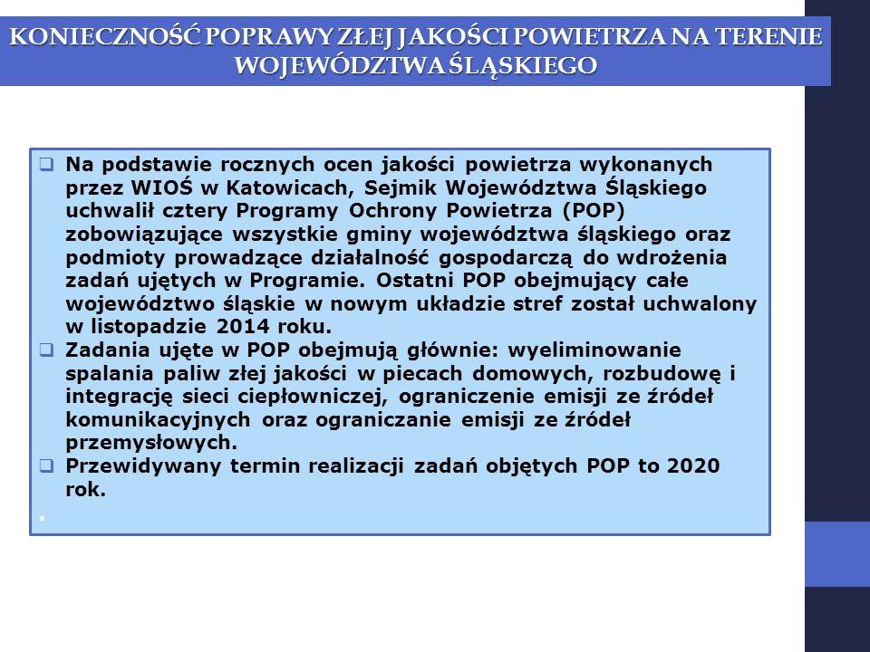  Na podstawie rocznych ocen jakości powietrza wykonanych przez WIOŚ w Katowicach, Sejmik Województwa Śląskiego uchwalił cztery Programy Ochrony Powietrza (POP) zobowiązujące wszystkie gminy województwa śląskiego oraz podmioty prowadzące działalność gospodarczą do wdrożenia zadań ujętych w Programie.