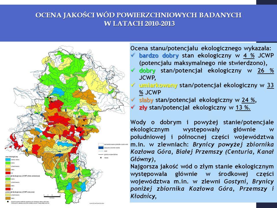 OCENA JAKOŚCI WÓD POWIERZCHNIOWYCH BADANYCH W LATACH 2010-2013 W LATACH 2010-2013 Ocena stanu/potencjału ekologicznego wykazała: bardzo dobry bardzo dobry stan ekologiczny w 4 % JCWP (potencjału maksymalnego nie stwierdzono), dobry dobry stan/potencjał ekologiczny w 26 % JCWP, umiarkowany umiarkowany stan/potencjał ekologiczny w 33 % JCWP słaby słaby stan/potencjał ekologiczny w 24 %, zły zły stan/potencjał ekologiczny w 13 %.