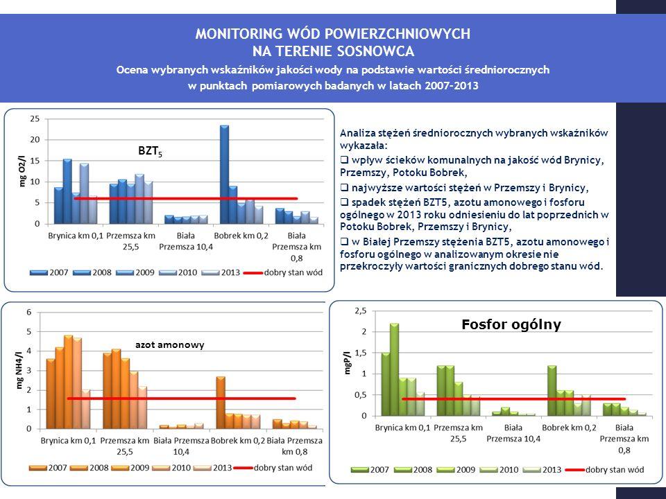 MONITORING WÓD POWIERZCHNIOWYCH NA TERENIE SOSNOWCA Ocena wybranych wskaźników jakości wody na podstawie wartości średniorocznych w punktach pomiarowych badanych w latach 2007-2013 BZT 5 azot amonowy fosfor ogólny Analiza stężeń średniorocznych wybranych wskaźników wykazała:  wpływ ścieków komunalnych na jakość wód Brynicy, Przemszy, Potoku Bobrek,  najwyższe wartości stężeń w Przemszy i Brynicy,  spadek stężeń BZT5, azotu amonowego i fosforu ogólnego w 2013 roku odniesieniu do lat poprzednich w Potoku Bobrek, Przemszy i Brynicy,  w Białej Przemszy stężenia BZT5, azotu amonowego i fosforu ogólnego w analizowanym okresie nie przekroczyły wartości granicznych dobrego stanu wód.