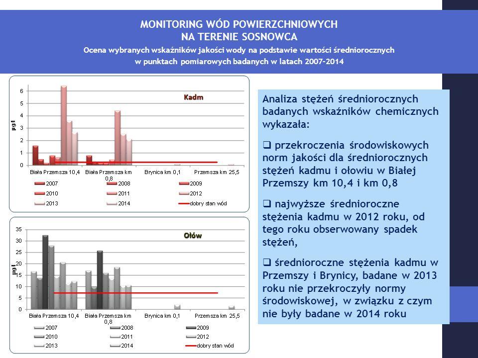 MONITORING WÓD POWIERZCHNIOWYCH NA TERENIE SOSNOWCA Ocena wybranych wskaźników jakości wody na podstawie wartości średniorocznych w punktach pomiarowych badanych w latach 2007-2014 Kadm Ołów Analiza stężeń średniorocznych badanych wskaźników chemicznych wykazała:  przekroczenia środowiskowych norm jakości dla średniorocznych stężeń kadmu i ołowiu w Białej Przemszy km 10,4 i km 0,8  najwyższe średnioroczne stężenia kadmu w 2012 roku, od tego roku obserwowany spadek stężeń,  średnioroczne stężenia kadmu w Przemszy i Brynicy, badane w 2013 roku nie przekroczyły normy środowiskowej, w związku z czym nie były badane w 2014 roku