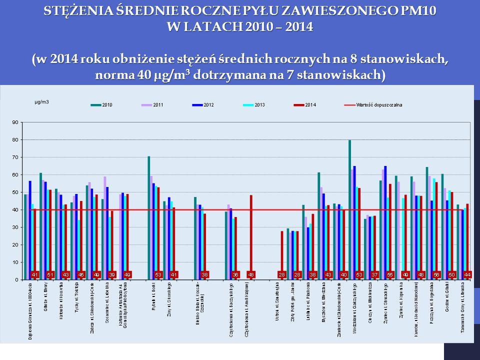 STĘŻENIA ŚREDNIE ROCZNE PYŁU ZAWIESZONEGO PM10 W LATACH 2010 – 2014 (w 2014 roku obniżenie stężeń średnich rocznych na 8 stanowiskach, norma 40 µg/m 3 dotrzymana na 7 stanowiskach)