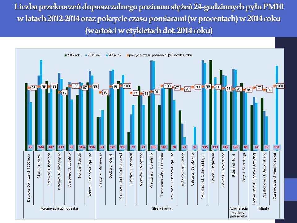 Liczba przekroczeń dopuszczalnego poziomu stężeń 24-godzinnych pyłu PM10 w latach 2012-2014 oraz pokrycie czasu pomiarami (w procentach) w 2014 roku (wartości w etykietach dot.