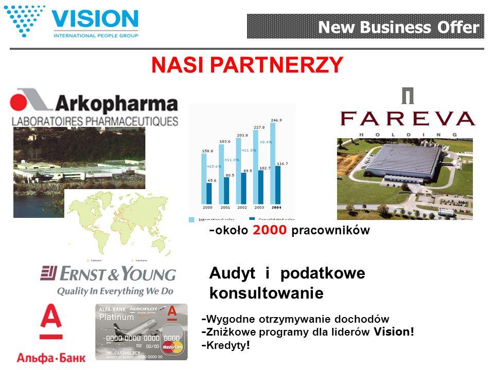 New Business Offer Do 2015 roku w Europie większość towarów i usług będzie obracać się w taki sposób Program partnerski VISION SHOP KLIENT STRONA INTE