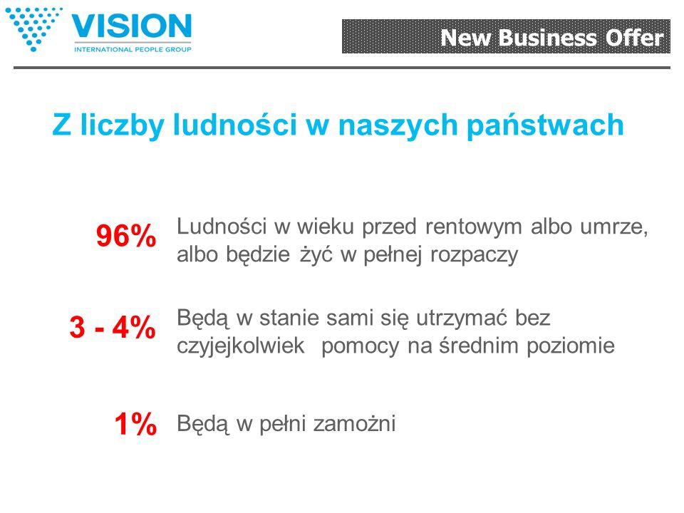 New Business Offer WOLNOŚĆ FINANSOWA Ile pieniędzy trzeba w to zainwestować? Gdzie można je zarobić?