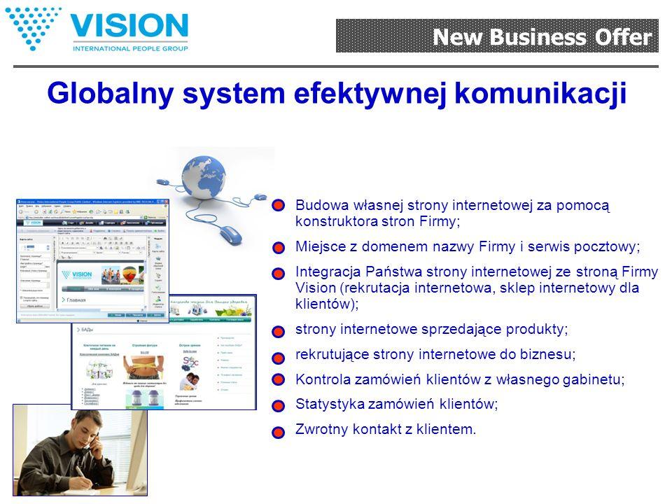 New Business Offer Globalny system zamówień, opłat i dostarczenia produkcji Pracuje na całym świecie dla Państwa i klientów; Sklep internetowy w wielu wersjach językowych; Call-center w różnych językach; Realizacja zamówień klientów z Państwa stron internetowych; Kontrola zamówień i dochodów.