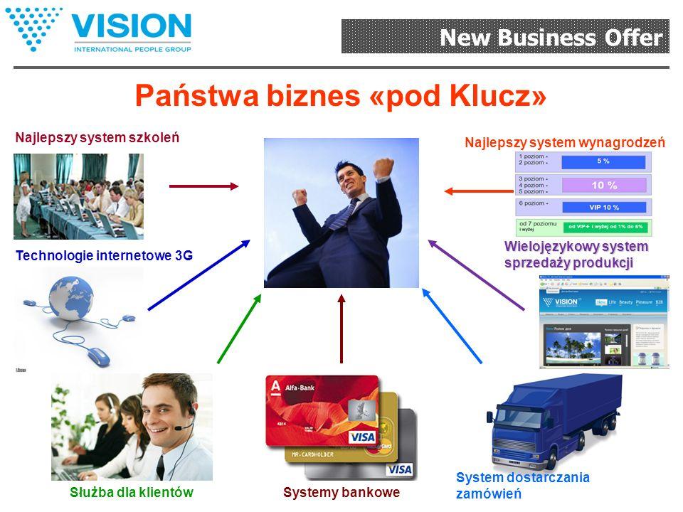 New Business Offer Globalny system zarządzania biznesem na odległość Własny gabinet On-Line; Kontrola nad organizacją i prowizją; Raport o każdym dystrybutorze z grupy; Pełna statystyka organizacji; Grafiki i sprawozdania; Dynamika rozwoju; Gromadzenie listy wysyłkowej; Dostęp do On-Line szkoleń w systemie Vision HELP; Specjalny zamknięty rozdział strony internetowej.