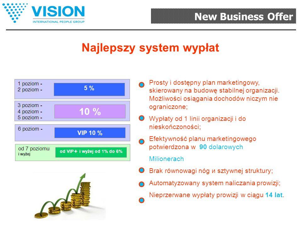 New Business Offer Najlepszy system szkoleń System dostarczania zamówień Systemy bankoweSłużba dla klientów Najlepszy system wynagrodzeń Technologie internetowe 3G Wielojęzykowy system sprzedaży produkcji Państwa biznes «pod Klucz»