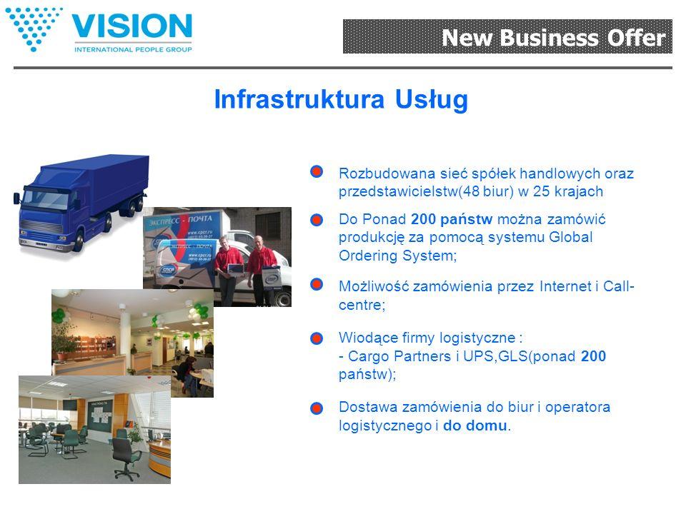 New Business Offer Wielojęzykowy system sprzedaży produkcji i biznesu Współczesna wielojęzykowa strona internetowa www.vipgroup.net; System korporacyj