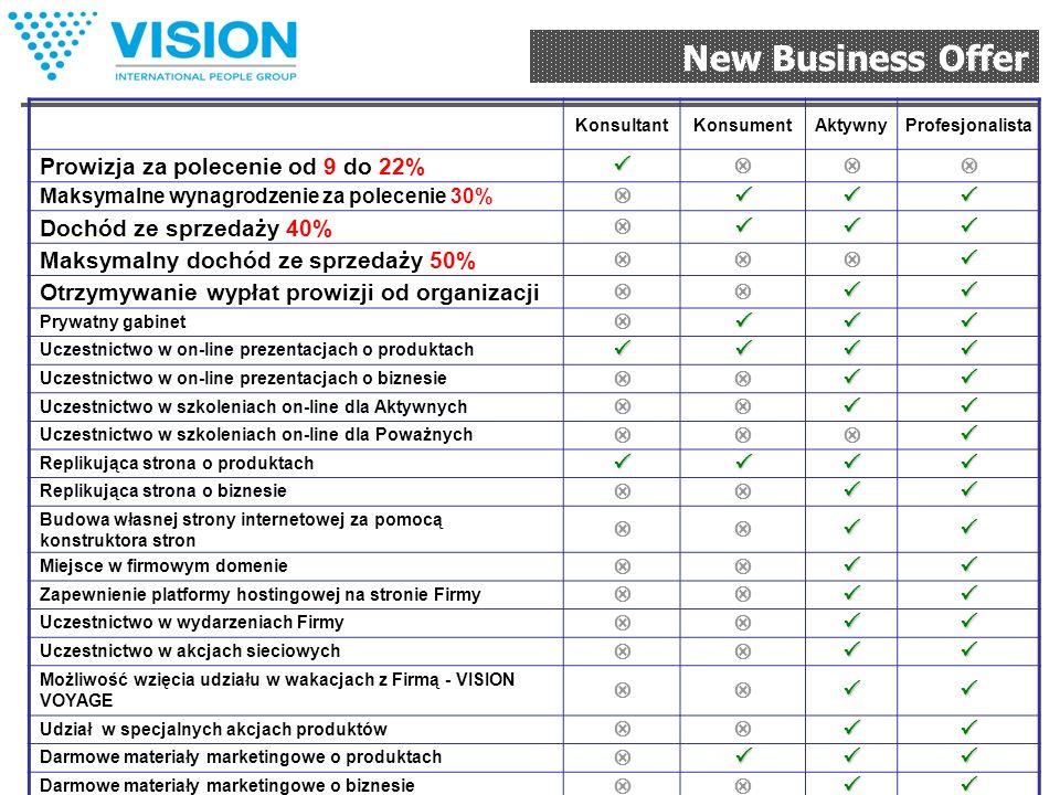 New Business Offer Opcje początku Biznesu: «Konsultant»«Konsument»«Aktywny»«Profesjonalista» Dla tych, kto chce spróbować swoich sił w biznesie polece