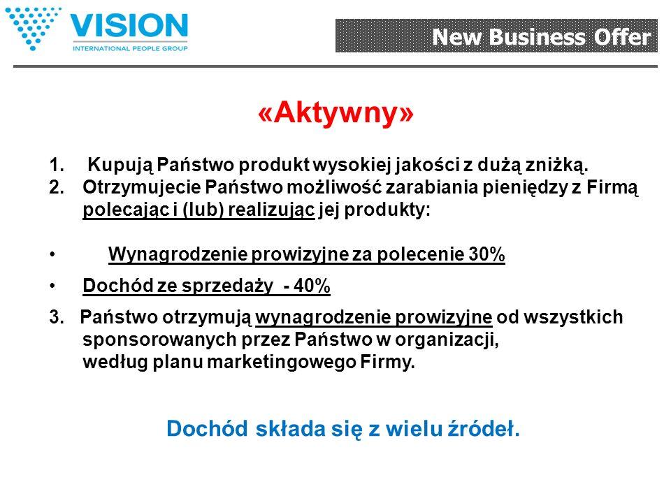 New Business Offer «Konsument» 1.Kupują Państwo produkt wysokiej jakości z dużą zniżką 2.