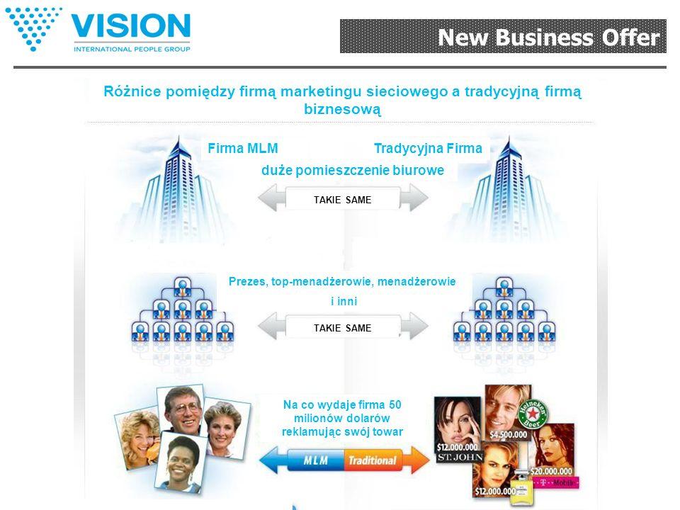 New Business Offer Dystrybutor – jeden z najbardziej opłacanych zawodów na świecie