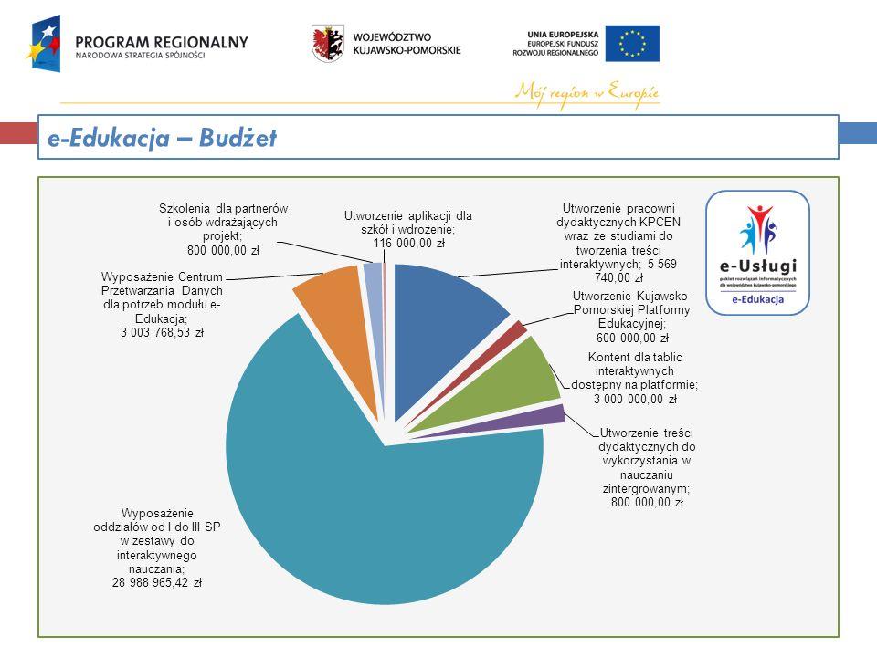 e-Edukacja – Budżet