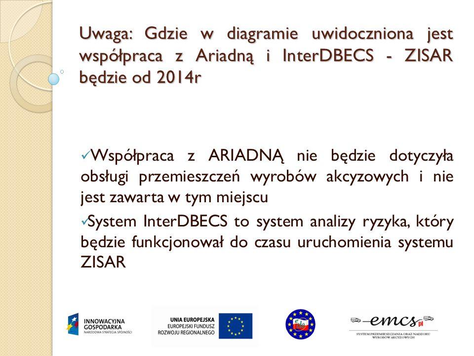Uwaga: Gdzie w diagramie uwidoczniona jest współpraca z Ariadną i InterDBECS - ZISAR będzie od 2014r Współpraca z ARIADNĄ nie będzie dotyczyła obsługi