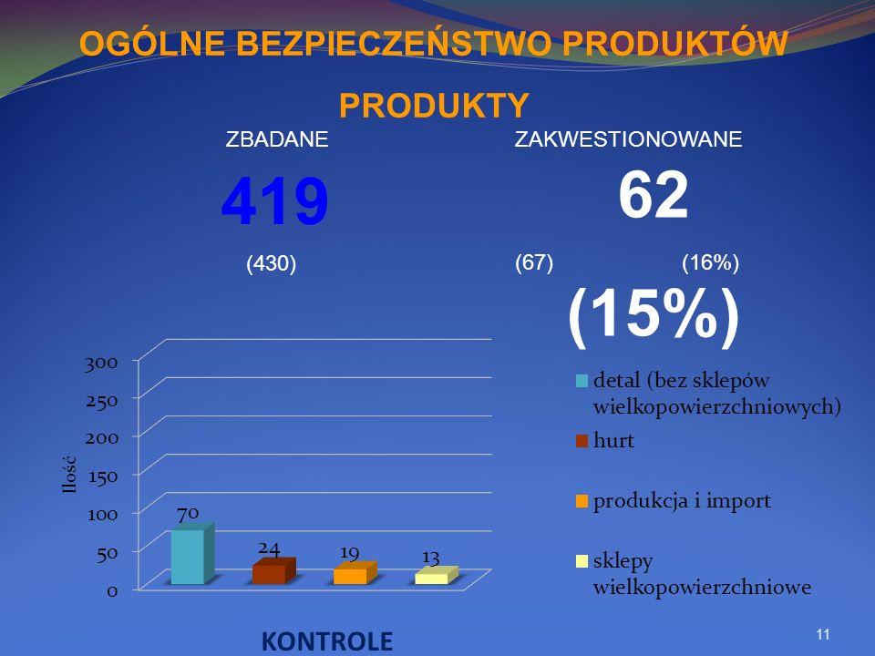11 419 62 (15%) OGÓLNE BEZPIECZEŃSTWO PRODUKTÓW PRODUKTY (430) (67) (16%) ZBADANEZAKWESTIONOWANE KONTROLE