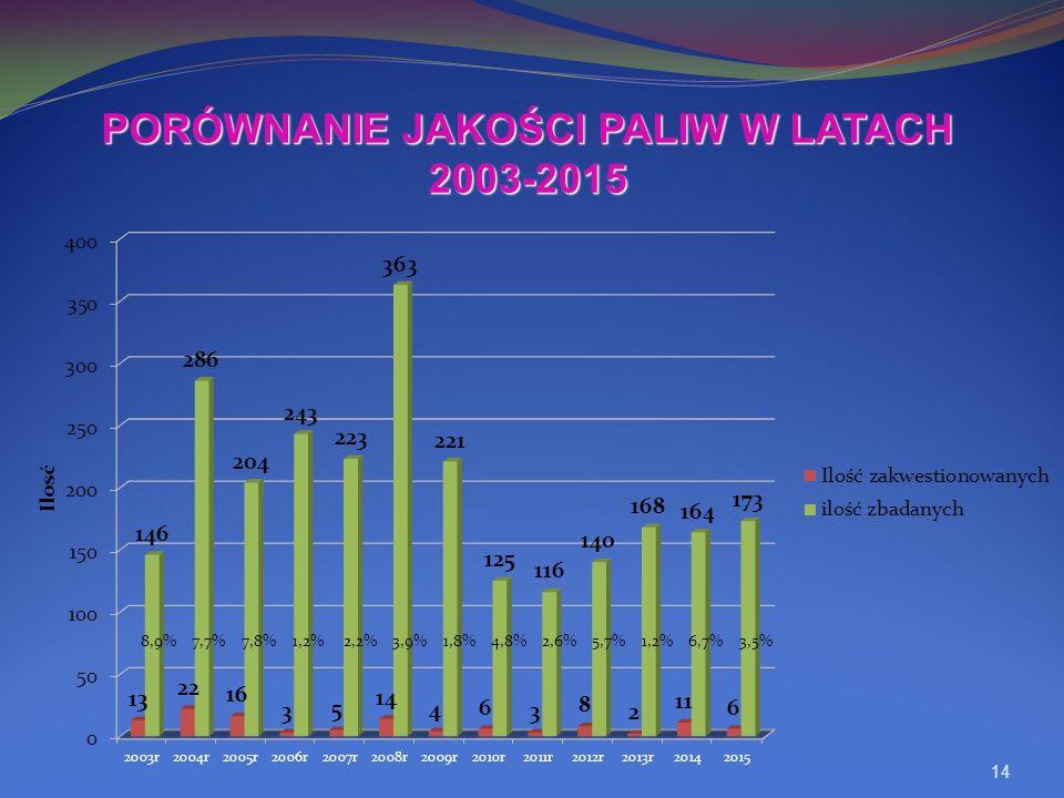 14 PORÓWNANIE JAKOŚCI PALIW W LATACH 2003-2015