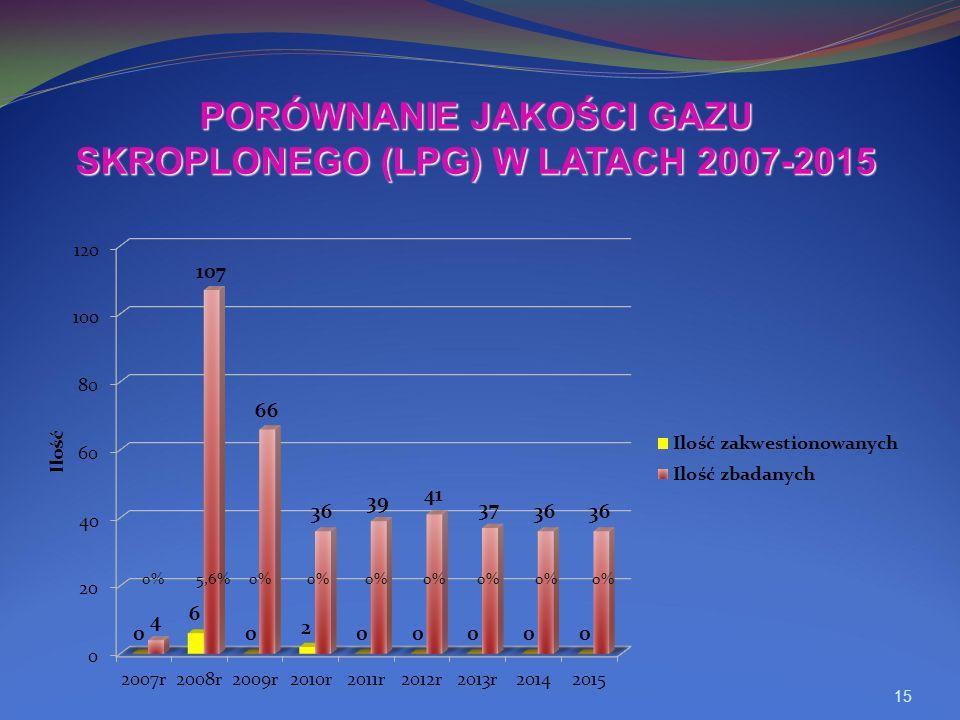 15 PORÓWNANIE JAKOŚCI GAZU SKROPLONEGO (LPG) W LATACH 2007-2015