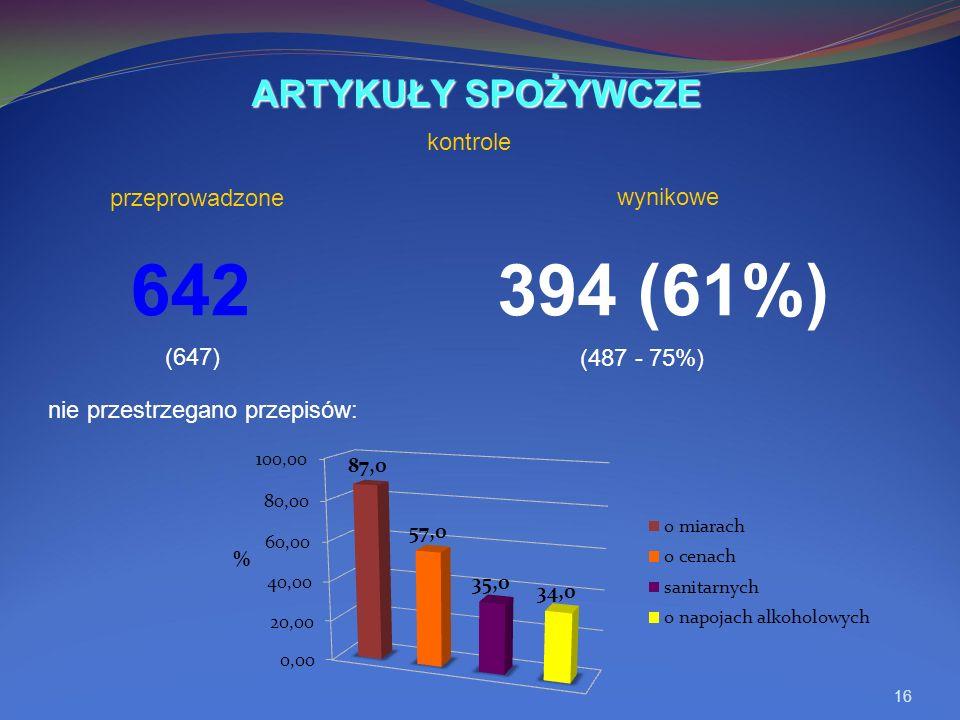 16 642394 (61%) nie przestrzegano przepisów: ARTYKUŁY SPOŻYWCZE kontrole (647) (487 - 75%) wynikowe przeprowadzone