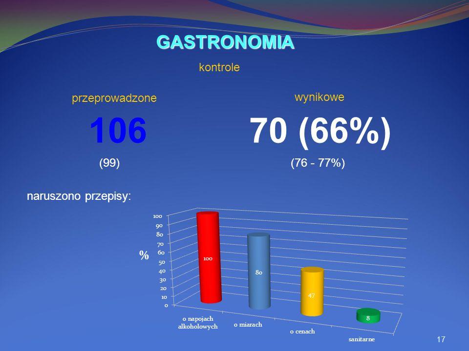 17 106 70 (66%) naruszono przepisy: GASTRONOMIA wynikowe (99)(76 - 77%) kontrole przeprowadzone