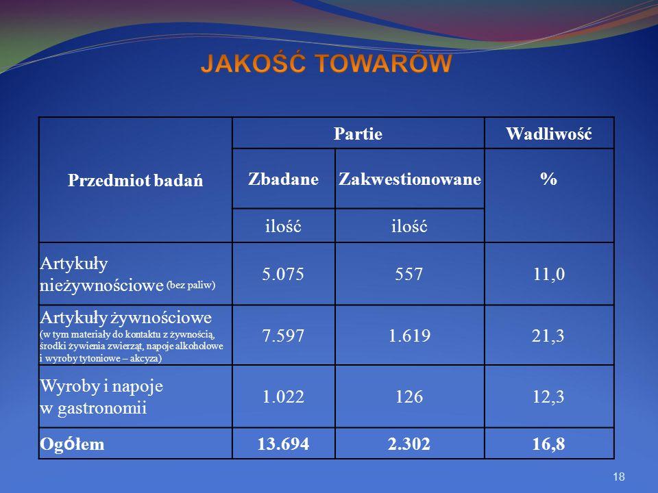 18 Przedmiot badań PartieWadliwość ZbadaneZakwestionowane% ilość Artykuły nieżywnościowe (bez paliw) 5.07555711,0 Artykuły żywnościowe (w tym materiały do kontaktu z żywnością, środki żywienia zwierząt, napoje alkoholowe i wyroby tytoniowe – akcyza) 7.5971.61921,3 Wyroby i napoje w gastronomii 1.02212612,3 Ogółem 13.6942.30216,8