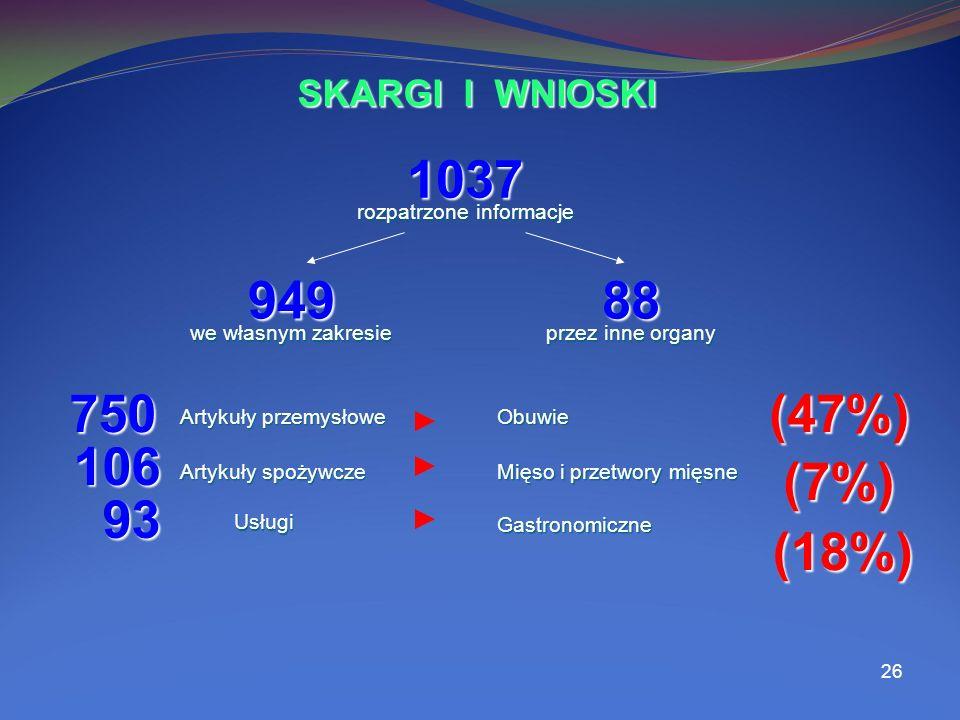 26 1037 94988 rozpatrzone informacje we własnym zakresie przez inne organy SKARGI I WNIOSKI 750 750 Artykuły przemysłowe (47%) Obuwie 106 Artykuły spożywcze (7%) Mięso i przetwory mięsne 93 93 Usługi Usługi (18%) Gastronomiczne