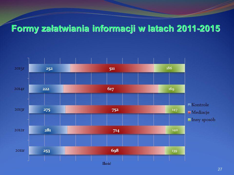27 Formy załatwiania informacji w latach 2011-2015