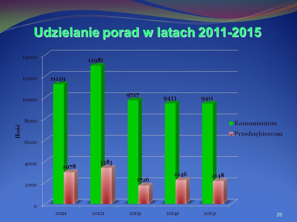 28 Udzielanie porad w latach 2011-2015