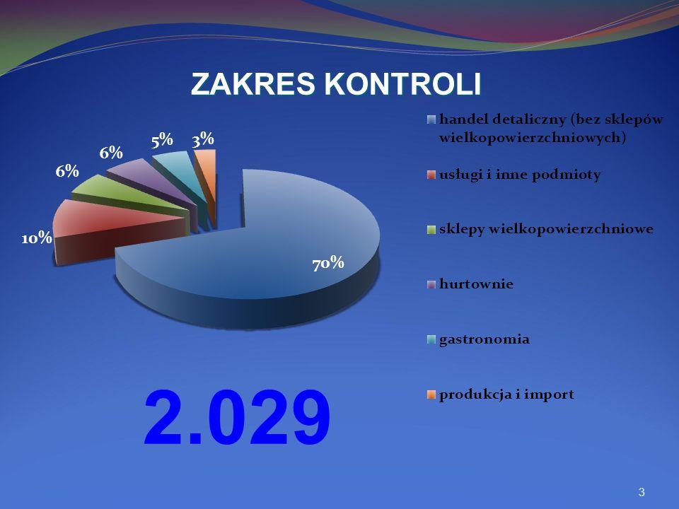 3 ZAKRES KONTROLI 2.029