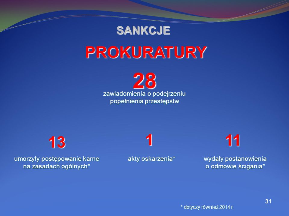 31 SANKCJE 28 zawiadomienia o podejrzeniu popełnienia przestępstw PROKURATURY 13 umorzyły postępowanie karne na zasadach ogólnych* 11 wydały postanowienia o odmowie ścigania* * dotyczy również 2014 r.
