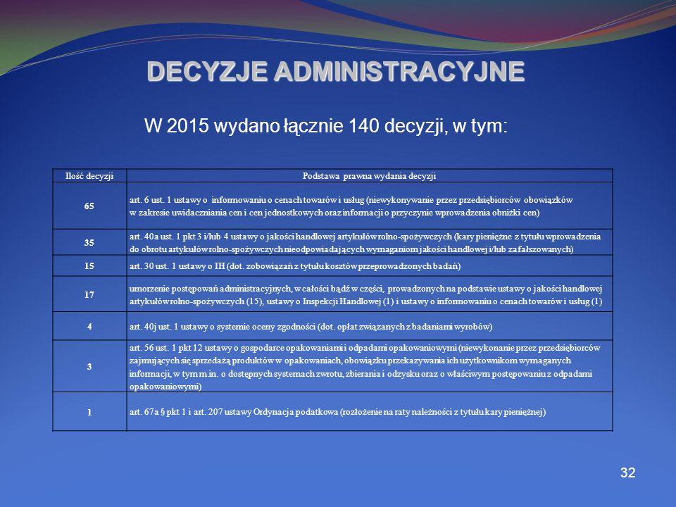 32 DECYZJE ADMINISTRACYJNE W 2015 wydano łącznie 140 decyzji, w tym: Ilość decyzjiPodstawa prawna wydania decyzji 65 art.