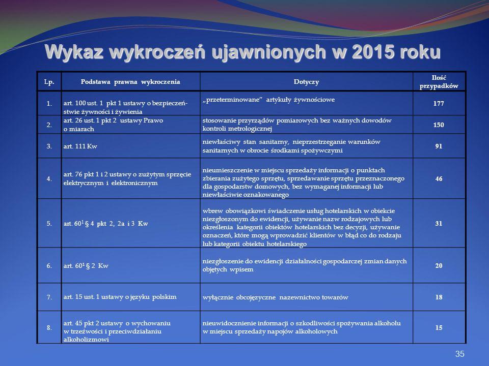 35 Wykaz wykroczeń ujawnionych w 2015 roku Lp.Podstawa prawna wykroczeniaDotyczy Ilość przypadków 1.art.