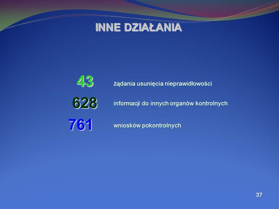 37 INNE DZIAŁANIA 43 628 628 żądania usunięcia nieprawidłowości informacji do innych organów kontrolnych wniosków pokontrolnych 761