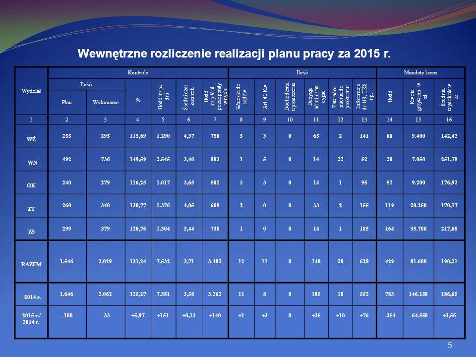 Wewnętrzne rozliczenie realizacji planu pracy za 2015 r.