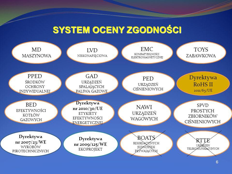 6 SYSTEM OCENY ZGODNOŚCI MD MASZYNOWA LVD NISKONAPIĘCIOWA EMC KOMPATYBILNOŚCI ELEKTROMAGNETYCZNEJ TOYS ZABAWKOWA PPED ŚRODKÓW OCHRONY INDYWIDUALNEJ GAD URZĄDZEŃ SPALAJĄCYCH PALIWA GAZOWE NAWI URZĄDZEŃ WAGOWYCH PED URZĄDZEŃ CIŚNIENIOWYCH Dyrektywa nr 2007/23/WE WYROBÓW PIROTECHNICZNYCH BED EFEKTYWNOŚCI KOTŁÓW GAZOWYCH BOATS REKREACYJNYCH JEDNOSTEK PŁYWAJĄCYCH RTTE URZĄDZEŃ TELEKOMUNIKACYJNYCH SPVD PROSTYCH ZBIORNIKÓW CIŚNIENIOWYCH Dyrektywa nr 2009/125/WE EKOPROJEKT Dyrektywa nr 2010/30/UE ETYKIETY EFEKTYWNOŚCI ENERGETYCZNEJ Dyrektywa RoHS II 2011/65/UE