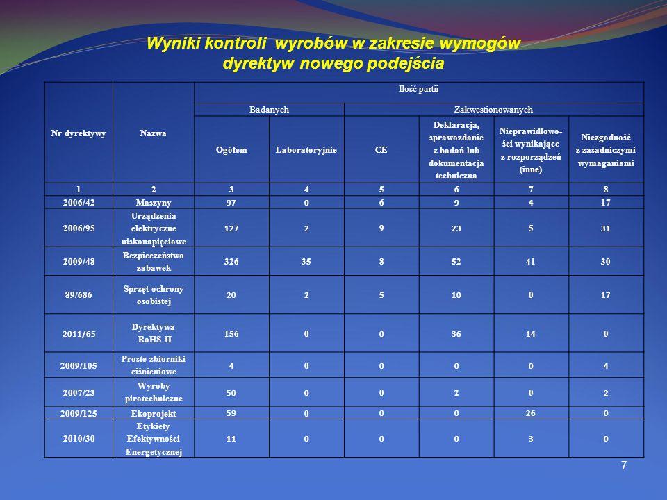 Wyniki kontroli wyrobów w zakresie wymogów dyrektyw nowego podejścia 7 Nr dyrektywyNazwa Ilość partii BadanychZakwestionowanych OgółemLaboratoryjnieCE Deklaracja, sprawozdanie z badań lub dokumentacja techniczna Nieprawidłowo- ści wynikające z rozporządzeń (inne) Niezgodność z zasadniczymi wymaganiami 12345678 2006/42Maszyny 970 6 94 17 2006/95 Urządzenia elektryczne niskonapięciowe 1272 9 23 5 31 2009/48 Bezpieczeństwo zabawek 326358524130 89/686 Sprzęt ochrony osobistej 202 5 10 0 17 2011/65 Dyrektywa RoHS II 1560 03614 0 2009/105 Proste zbiorniki ciśnieniowe 4 0 0004 2007/23 Wyroby pirotechniczne 500 020 2 2009/125Ekoprojekt 59 0 00260 2010/30 Etykiety Efektywności Energetycznej 1100030