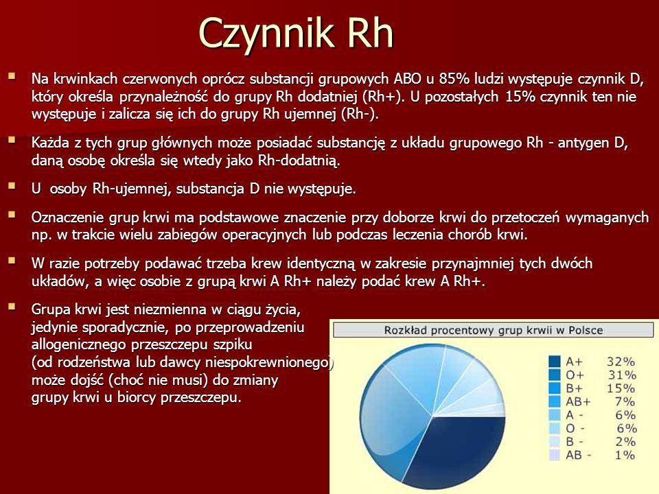 Czynnik Rh  Na krwinkach czerwonych oprócz substancji grupowych ABO u 85% ludzi występuje czynnik D, który określa przynależność do grupy Rh dodatnie