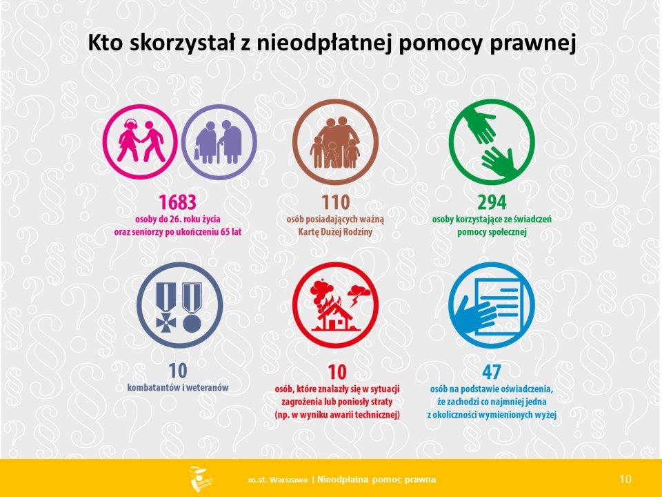 10 m.st. Warszawa | Nieodpłatna pomoc prawna Kto skorzystał z nieodpłatnej pomocy prawnej 10
