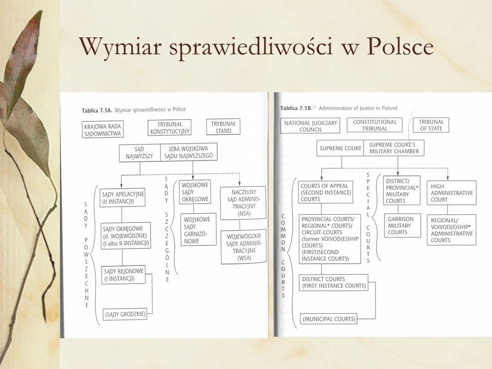 Wymiar sprawiedliwości w Polsce