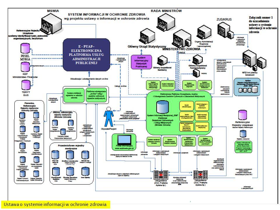 Dane chronione: Dane jawne: Istotne różnice pomiędzy dokumentacją papierową a elektroniczną Dokumentacja elektroniczna powstaje z danych gromadzonych na różnych etapach.