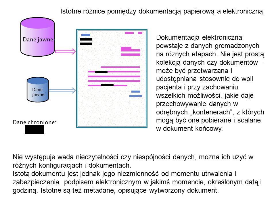 Dane chronione: Dane jawne: Istotne różnice pomiędzy dokumentacją papierową a elektroniczną Dokumentacja elektroniczna powstaje z danych gromadzonych