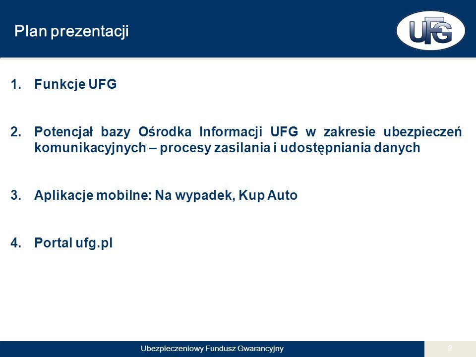 Ubezpieczeniowy Fundusz Gwarancyjny 2 Plan prezentacji 1.Funkcje UFG 2.Potencjał bazy Ośrodka Informacji UFG w zakresie ubezpieczeń komunikacyjnych – procesy zasilania i udostępniania danych 3.Aplikacje mobilne: Na wypadek, Kup Auto 4.Portal ufg.pl