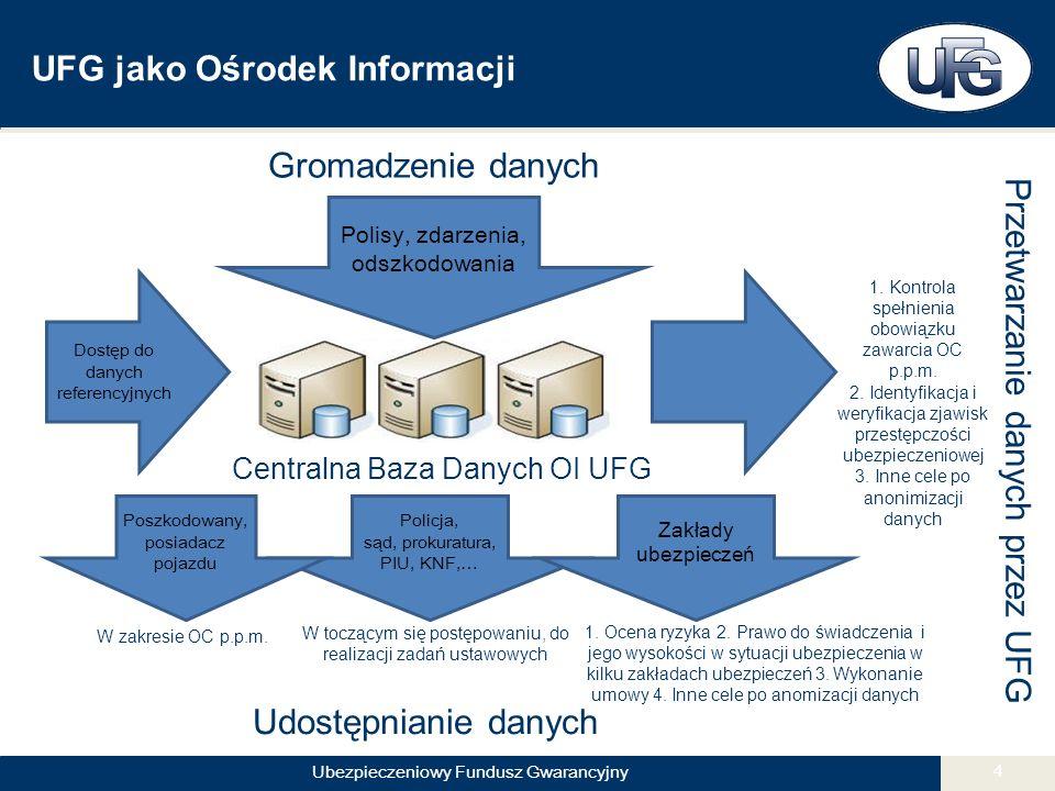 Ubezpieczeniowy Fundusz Gwarancyjny 4 UFG jako Ośrodek Informacji Gromadzenie danych Polisy, zdarzenia, odszkodowania Udostępnianie danych Centralna Baza Danych OI UFG Policja, sąd, prokuratura, PIU, KNF,… Przetwarzanie danych przez UFG 1.