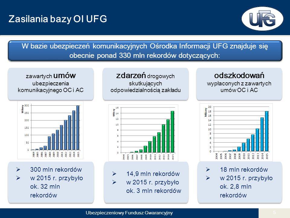 Ubezpieczeniowy Fundusz Gwarancyjny 5 Zasilania bazy OI UFG zawartych umów ubezpieczenia komunikacyjnego OC i AC zdarzeń drogowych skutkujących odpowiedzialnością zakładu odszkodowań wypłaconych z zawartych umów OC i AC W bazie ubezpieczeń komunikacyjnych Ośrodka Informacji UFG znajduje się obecnie ponad 330 mln rekordów dotyczących:  300 mln rekordów  w 2015 r.